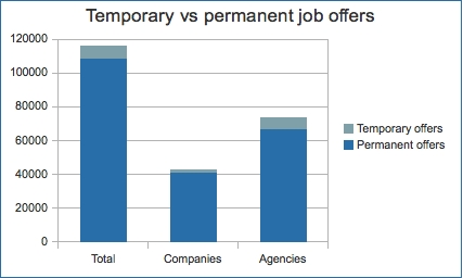 Temporary vs permanent job offers